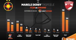FCSB – Dinamo București