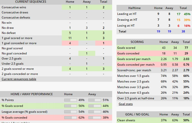 Sub/peste 1.5 goluri