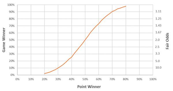 Ghem, set, meci: cum să alegi meciurile de tenis la pariuri în 2019