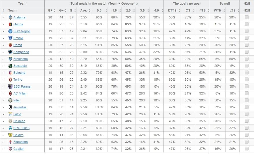 Seria A: analiză, estimări, ponturi și previziuni la jumătatea sezonului 2018 - 2019