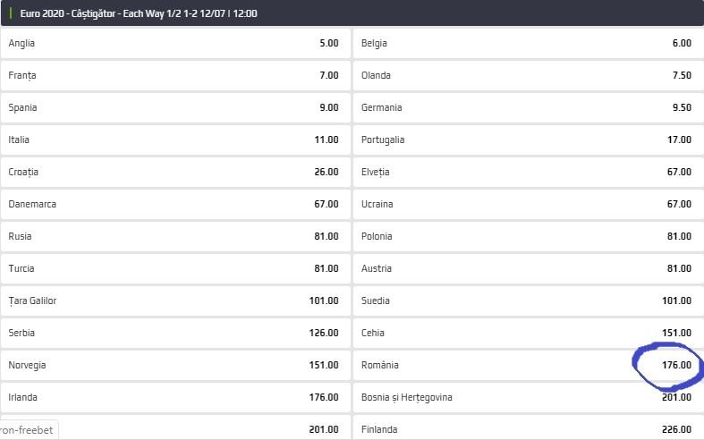 România are cota @176 la câștigarea EURO2020