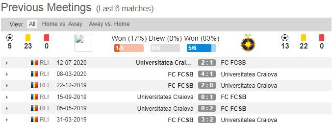 Universitatea Craiova - FCSB, o rivalitate puternică