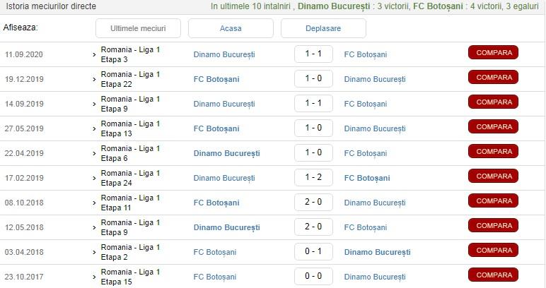 Analiză și statistici la FC Botoșani - Dinamo